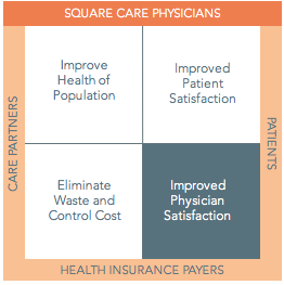 Why we are called Square Care
